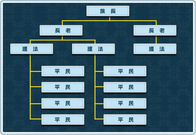 为一个三级树状结构