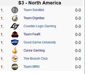 北美S3周賽名單確定 總決賽恐只有兩名額
