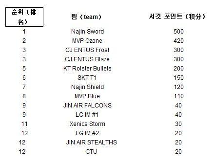 LOLS3總決賽 韓國三支參賽隊伍選拔方案出爐