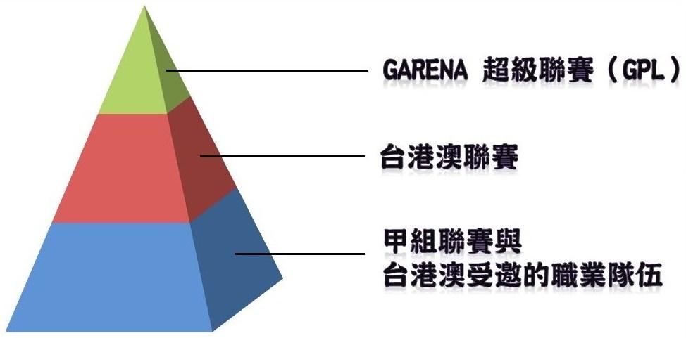 電競持續前進:Garena大力支持業餘戰隊
