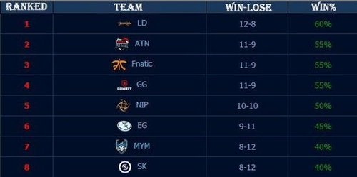 LOL各戰隊排名分析:C9繼續領跑北美 WE贏得IEM