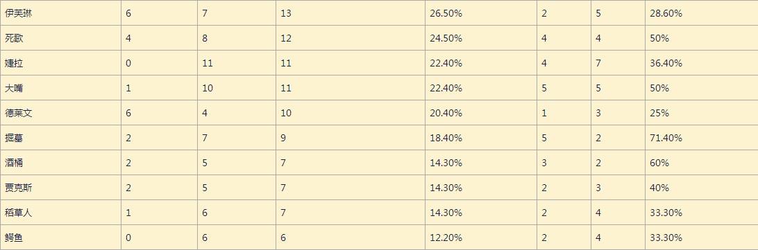 OGN小組賽B/P數據分析 娜美異軍突起