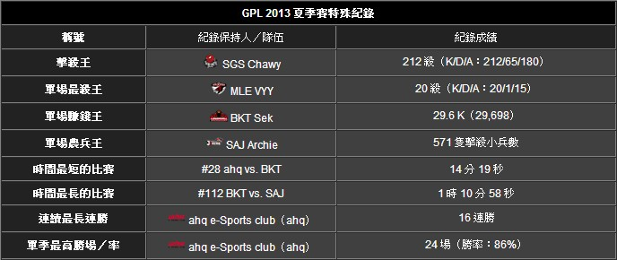 GPL夏季賽結束:AHQ奪冠 SGS獲亞軍