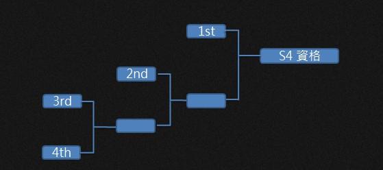 S4東南亞:夏季賽及冒泡賽冠軍可獲資格