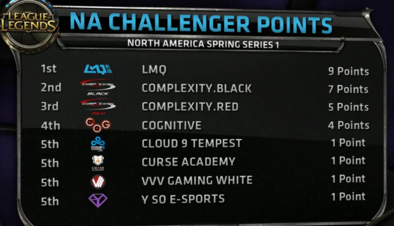 LMQ兩度翻盤獲北美挑戰者杯第一季冠軍