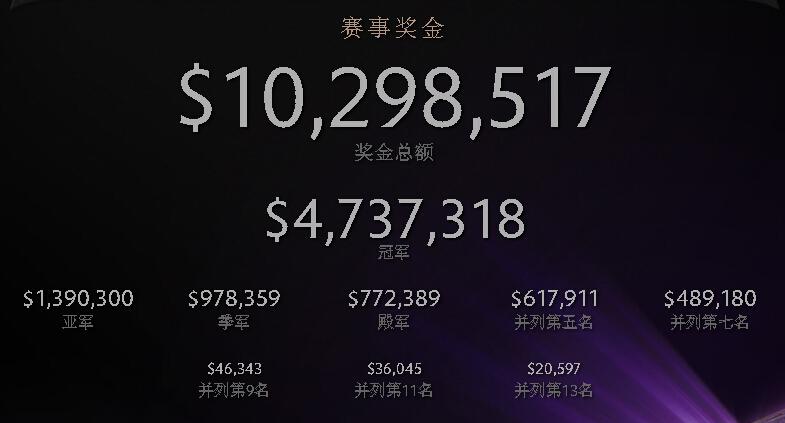 S4 VS TI4:霸道總裁表示獎金高達千萬