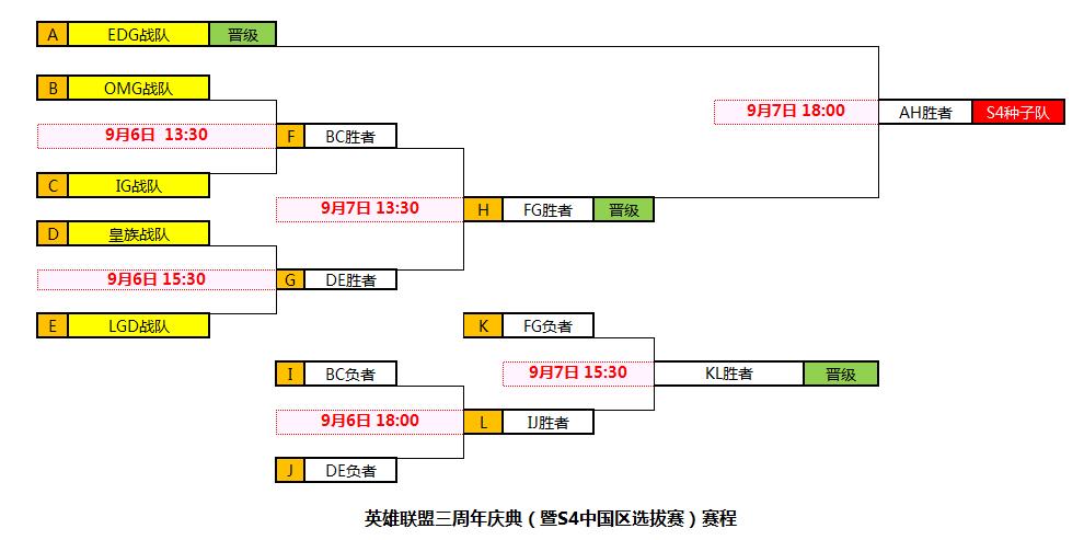 S4中國預選賽賽程:IG戰OMG LGD碰皇族
