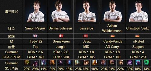 S4世界總決賽參賽隊伍介紹:歐洲隊伍