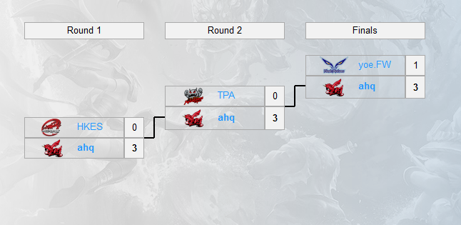 首支季中賽隊伍確認 AHQ獲LMS聯賽冠軍