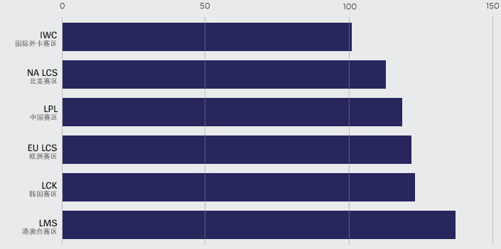 Riot官方分析 2015總決賽插眼熱圖探秘