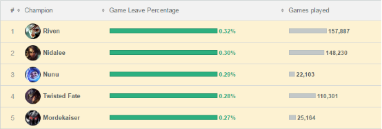 LOL冷門數據統計出爐 銳雯竟「統治」逃跑榜單