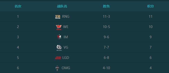VG大破IM LGD季後賽還有可能嗎?
